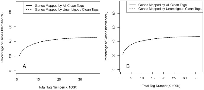Percentage of total and unique clean tags that are mapped to the reference Verticillium dahliae genome VDLs 17 in the non-germinated (A) and germinated (B) microsclerotium libraries in relation to the total number of tags. New unique tag (y axis) of VDMG-b and VDM libraries decreased as the <t>Illumina</t> sequencing increased (x axis).