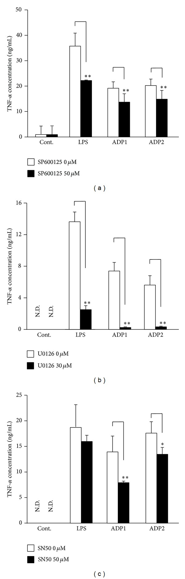 Asian dust particles-induced tumor necrosis factor- α (TNF- α ) production is dependent on mitogen-activated protein kinase and nuclear factor- κ B signaling pathways. RAW264.7 cells were pretreated for 30 min with (a) 50 μ M of SP600125, an inhibitor of c-Jun N-terminal kinase; (b) 30 μ M of U0126, an extracellular signal-regulated kinase (ERK) inhibitor; or (c) 50 μ M of SN50, a nuclear factor- κ B (NF- κ B) inhibitor and then treated for 6 h with 100 μ g/mL of ADP1 or ADP2 or 1.5 μ g/mL of LPS. Dimethyl sulfoxide (0.1%) vehicle was used as control (Cont.). The level of TNF- α in the culture supernatants was assessed by means of an enzyme-linked immunosorbent assay. Results are expressed as mean ± SD; n = 6; * P
