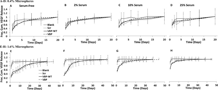 (A–H) Fractional cumulative release of VEGF measured from binding in 9.9 ng mL –1 VEGF, 0.1 ng mL –1 [ 125 I]VEGF in various loading solutions containing albumin-only or serum. Release of bound VEGF from 0.4% microspheres (A–D) and 1.6% microspheres (E–H) was measured in albumin-only, 1.25 wt % BSA in PBS solution (A,E), 2 vol % serum in PBS (B,F), 10 vol % serum in PBS (C,G), and 25 vol % serum in PBS (D,H).