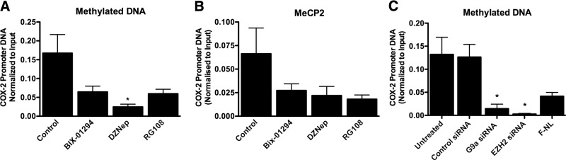 G9a and EZH2 inhibitors and siRNAs reduce COX-2 promoter DNA methylation in F-IPFs. A , B ) F-IPFs were incubated without or with BIX-01294 (100 nM), DZNep (10 nM), or RG109 (5 μM) in medium with serum for 2 d before they reached confluence and then were treated without or with the inhibitors in serum-free medium for 1 d. Cells were then lysed, and DNA was extracted and sheared. A ) Methylated DNA was immunoprecipitated with an antibody against 5-methylcytosine. The associated DNA was amplified by real-time PCR using specific primers for the COX-2 promoter DNA. B ) The protein-DNA complexes were cross-linked by formaldehyde treatment and chromatin pellets were extracted and sonicated. MeCP2 was immunoprecipitated with a specific antibody. The associated COX-2 promoter DNA was amplified by real-time PCR, and the amount was calculated and normalized to the input control. C ) F-IPFs were transfected with control siRNA, G9a siRNA, or EZH2 siRNA in medium with serum for 2 d and serum starved for 1 d. The cells were then lysed, and DNA was extracted and sheared. Methylated DNA was immunoprecipitated with an antibody against 5-methylcytosine. The associated DNA was amplified by real-time PCR using specific primers for the COX-2 promoter DNA with samples from F-NLs as a reference. Data are expressed as means ± sem from experiments with 6 separate F-IPF and F-NL cell lines performed in duplicate. * P