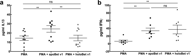 Apo-, but not holo-lipocalin allergen promotes secretion of IL13. a and b , IL13 levels ( a ) and IFNγ levels ( b ) of stimulated PBMCs. Statistical analyses were conducted with repeated measures analysis of variance following Newman-Keuls multiple comparison test. **, p