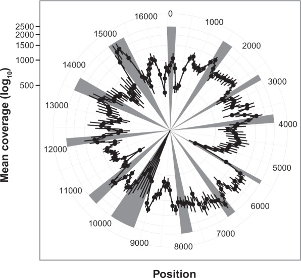 mtDNA sequencing coverage per sample. This graph represents a polar plot, the coverage (log 10 scale) for each 100-bp mitochondrial genome window for each of the samples, and the grey highlighted areas in the graph represent the <t>amplicon</t> overlap.