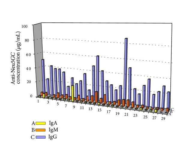 Concentration of anti-Neu5Gc <t>IgA</t> (A: yellow), IgM (B: orange), and <t>IgG</t> (C: blue) antibodies in patients suffering from Hashimoto thyroiditis.