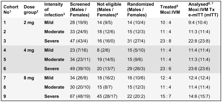 Number of participants by cohort screened, randomized, treated and analyzed. 1. Cohorts were screened for and eligible participants randomized and treated in sequential order. 2. In each dose group, subjects were randomized 3∶1 to the dose of moxidectin (Moxi) specified and ivermectin (IVM). 3. Mild: