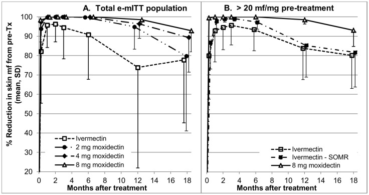 Percentage reduction from pre-treatment in skin microfilariae density (mean, standard deviation) 8 days, 1, 2, 3, 6, 12 and 18 months after treatment by treatment group. A Total e-mITT population, B Severely infected in the e-mITT population treated with <t>ivermectin</t> or 8 mg moxidectin. For the ivermectin treatment group, means and standard deviations are shown across all severely infected and without the suboptimal microfilariae responders (Ivermectin - SOMR). Tx – treatment, SD – standard deviation shown in one direction. Marker positions for different treatment groups have been placed around the measurement time point to allow, to the extent possible, differentiation between overlapping means and SD.