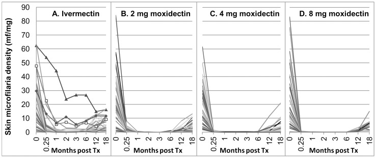 Skin microfilariae density in individual participants pre-treatment (0) and at the different times post-treatment (e-mITT population) in the four treatment groups. A Ivermectin. The data for the three participants treated with ivermectin whose decrease in skin microfilariae levels did not meet the criteria of 'adequate response' are indicated by markers at the evaluation time points. B 2 mg moxidectin, C 4 mg moxidectin, D 8 mg moxidectin.