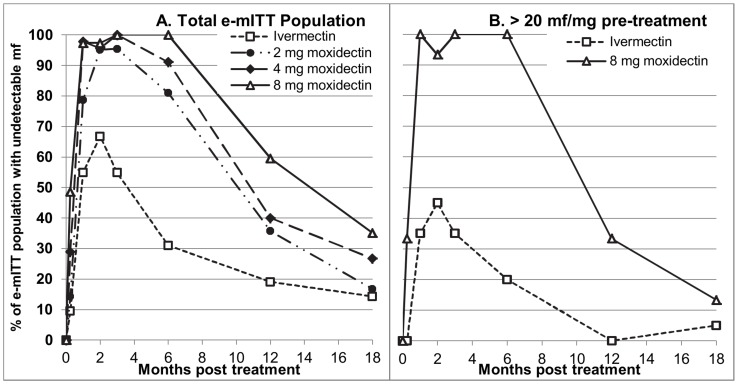 Percentage of participants with undetectable levels of skin microfilariae by treatment group and time post-treatment. A total e-mITT population, B Severely infected in the e-mITT population treated with ivermectin or 8 mg moxidectin.