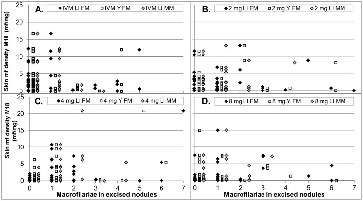 Number of live female macrofilaria, live young female macrofilaria and live male macrofilaria in excised nodules vs skin mf density 18 months after treatment by treatment. A. Ivermectin, B. 2×axis maximum was set to 7. The data for one participant treated with 2 mg moxidectin who had 13 live female macrofilaria and a skin mf density of 8.2 mf/mg are thus not displayed. Participants with 0 macrofilaria in excised nodules either had no palpable nodules or all excised nodules were non-onchocercal based on histological evaluation. Abbreviations: LI FM – live female macrofilariae, Y FM – live young female macrofilariae, LI MW – live male macrofilariae.