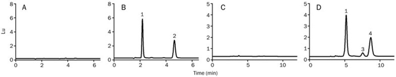 Typical HPLC chromatograms obtained from a blank plasma sample determined using an achiral column (A); a rat plasma sample collected after the oral administration of a racemic doxazosin and determined using an achiral column (B); a blank plasma sample determined using a chiral column (C); the rat plasma sample aliquoted from that for (B) and determined by a chiral column (D). Peaks: 1) prazosin, 2) doxazosin, 3) (−)doxazosin, and 4) (+)doxazosin. For more experimental details, refer to the Materials and methods section.