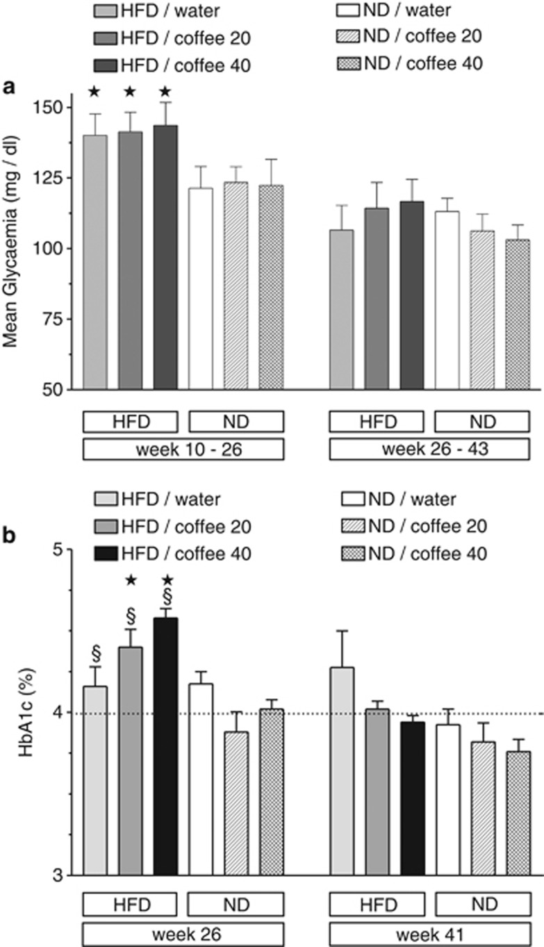 Comparison of the mean blood glucose values ( a ) and <t>HbA1c</t> levels ( b ) of mice on HFD (light grey=control, dark grey=coffee 20 g l −1 , black=coffee 40 g l −1 ) or ND (open=control, hatched=coffee 20 g l −1 or cross-hatched=40 g l −1 ) at weeks 26 and 41. ( a ) The mean blood glucose values were calculated for each treatment group for the 16-week period before the first HbA1c measurement and for the 17-week period before the second HbA1c measurement. During the first, but not the second, period non-fasting blood glucose was significantly higher in each HFD group than in the corresponding ND group (* P