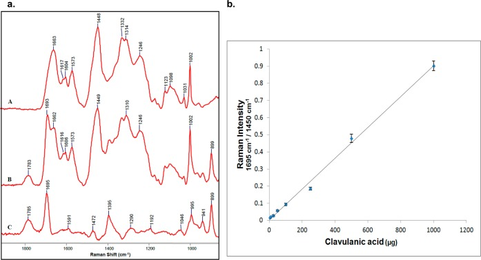(a) Partial Raman spectra of (A) freeze-dried E. coli DH10B and (B) freeze-dried E. coli DH10B mixed with 500 μg of clavulanic acid and (C) the Raman difference spectrum (B minus A). (b) Reference curve for freeze-dried mixtures of clavulanic acid with E. coli DH10B cells (plotted as means with n = 3, error bars show ±SD).