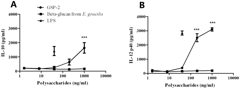Cytokine productions of GSP-2-treated moDC. Culture supernatants were collected 48-2 and the cytokines concentrations were specifically determined by ELISA. Lines represented mean percentage ± S.E.M. of duplicates (n = 8). LPS and Beta-glucan from E. gracilis were used as positive control. Significant difference: *, P