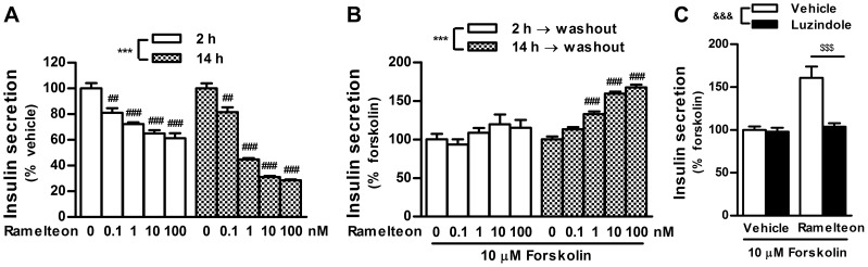 Duration-dependent changes in insulin secretion during ramelteon treatment and after drug washout. (A) INS-1 cells were treated with ramelteon (0.1–100 nM) for 2 or 14 h. (B) After ramelteon treatment for 2 or 14 h, the cells were washed twice and stimulated with forskolin (10 µM) for 2 h in the absence of ramelteon. (C) The cells were incubated with ramelteon (10 nM) in the absence or presence of luzindole (30 µM) for 14 h. After drug washout, the cells were stimulated with forskolin (10 µM) for 2 h. Values are expressed as the percentage of the vehicle- (A) or forskolin (10 µM; B and C)-stimulated insulin release in vehicle-pretreated controls. Data are presented as means ± SEM (n = 6) and were analyzed using 2-way analysis of variance followed by Dunnett's test. *** P
