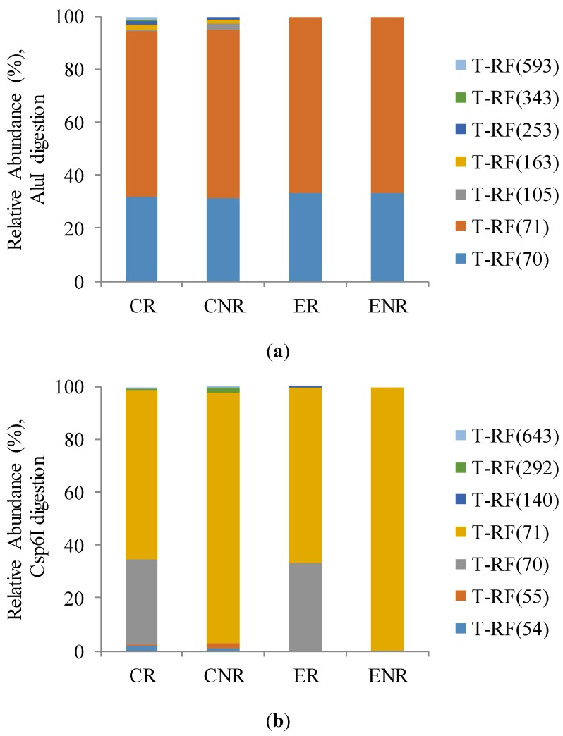 Relative abundance (%) of ammonia-oxidizing archaea (AOA) amo A gene sequences fragments (T-RFs) after ( a ) AluI and ( b ) <t>Csp6I</t> digestion.