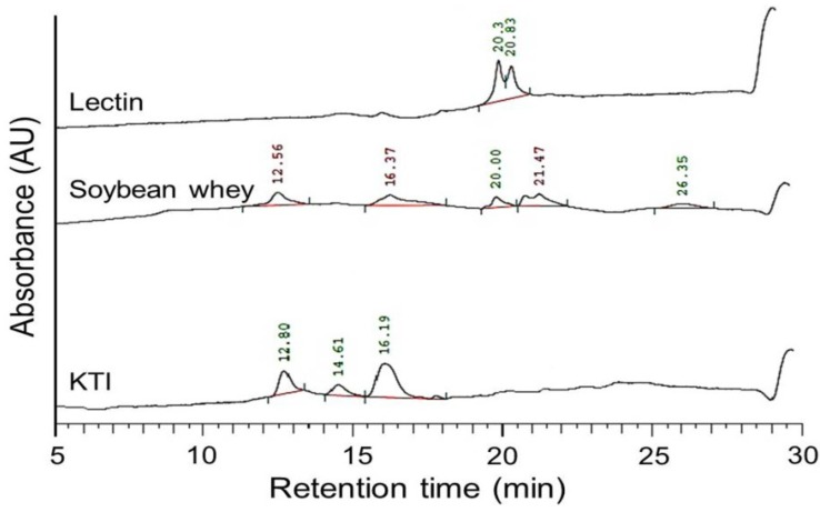 The HPLC elution patterns of <t>Kunitz</t> trypsin inhibitor (KTI), <t>lectin</t> and soybean whey.