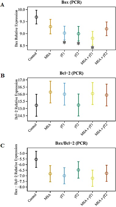 Effects of MSA and/or γT on Bax and Bcl2 mRNA At the termination of xenograft experiment, effects of treatments on Bax and Bcl2 transcription were assessed by qRT-PCR analyses. RNA from tumor tissue samples was isolated and cDNA was made. qRT-PCR was run for Bax and Bcl2 as detailed in 'Materials and Methods'. GAPDH was used as endogenous control. The qRT-PCR data are represented as relative mRNA levels for Bax (A) and Bcl2 (B). Ratio of Bax/Bcl2 mRNA was calculated and plotted (C). The data represented are mean ± 2 standard error of three replicates (representing 6 mice) (*P