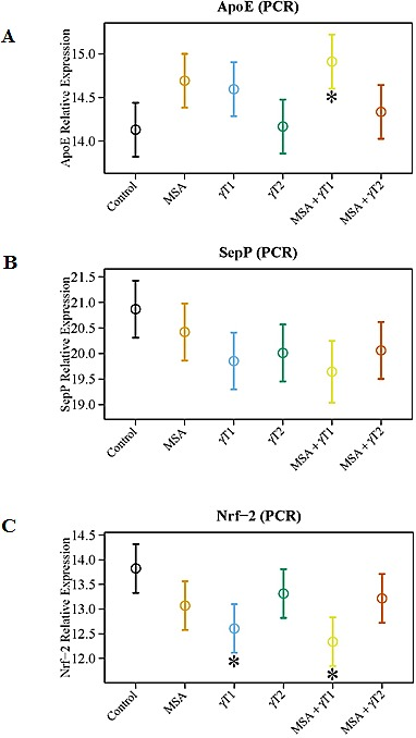 Effects of MSA and/or γT on oxidative stress markers To assess the effects of MSA and/or γT on modulation of oxidative stress, ApoE, SepP and Nrf2 mRNA level were analyzed. RNA isolation from tumor tissue followed by cDNA synthesis and then qRT-PCR was performed as detailed in 'Materials and Methods'. The qRT-PCR data are represented as relative quantity (normalized to GAPDH) for ApoE (A), SepP (B) and Nrf2 (C) transcriptional levels. Representative data are expressed as mean ± 2 standard error of three replicates (representing 6 mice) (*P