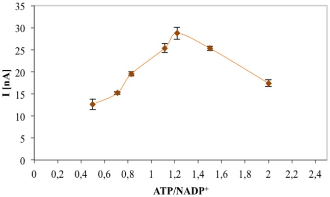 Effect of ATP/NADP + ratio on the amperometric response obtained for 0.1 mM gluconic acid solution.