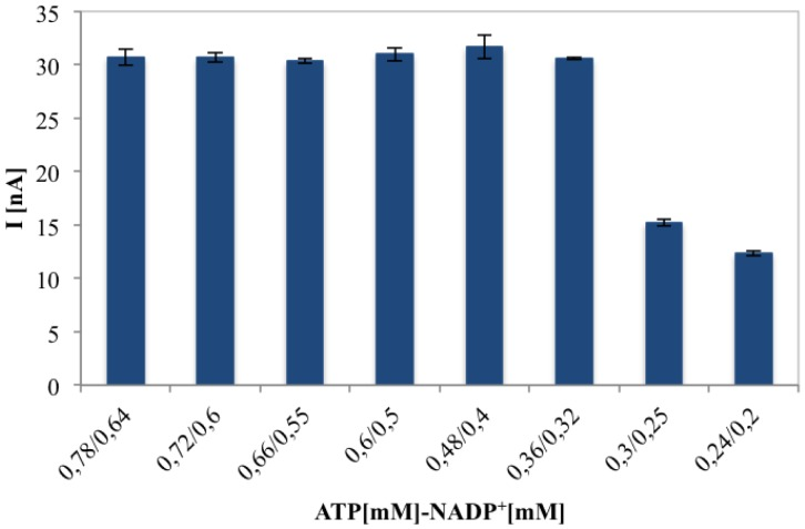 Effect of ATP/NADP + at different concentrations (mM), for their concentration ratio of 1.2 on the amperometric response obtained injecting 0.1 mM gluconic acid solutions into the FIA system.