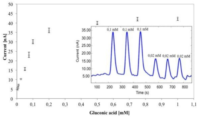 Calibration curve of GK-6PGDH/PEDGE/PANI-PAAMPSA/SPCE biosensor in optimized condition. Insert: amperometric biosensor response obtained injecting gluconic acid solutions into the FIA system.