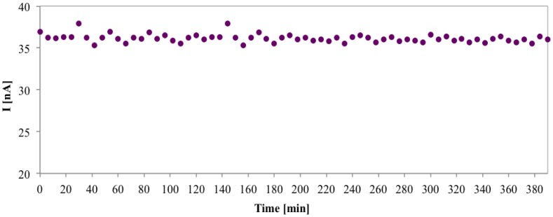 Operational stability of gluconic acid biosensors during 6 h working. Amperometric response to gluconic acid 0.1 mM (70 injections) in PBS, applied potential of 0.1 V vs. Ag/AgCl.