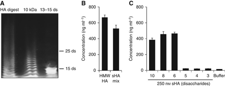 Characterisation of the ultracentrifugal filters and the HA ELISA-like assay used for determining sHA concentrations in TIF. ( A ) A digest of <t>HMW-HA</t> containing a mixture of HA fragments was prepared (HA digest) and centrifuged through a 10 kDa <t>MWCO</t> ultracentrifugal filter (10 kDa). Fluorophore-assisted Carbohydrate electrophoresis analysis was used to detect the HA fragments before and after centrifugation. Purified HA fragments of defined size (13–15 disaccharides) were used as reference standards. The numbers on the right of the figure indicate the length of the indicated HA oligosaccharides. Ds: disaccharides. ( B ) A digest of HMW-HA containing a mixture of HA fragments was prepared and centrifuged through a 10-kDa MWCO ultracentrifugal filter (sHA mix). The HA ELISA-like assay was used to quantify the concentration of the sHA mix in comparison to an equivalent amount of undigested HMW-HA. ( C ) Hyaluronic acid fragments of defined size were purified from a HA digest using size-exclusion chromatography. Equivalent molarities (250 n M ) of HA fragments of defined length were analysed using the HA ELISA-like assay. The apparent concentration of the samples as measured in the ELISA-like assay is presented. The size of the HA oligosaccharides measured is indicated in disaccharides. Buffer served as a control.