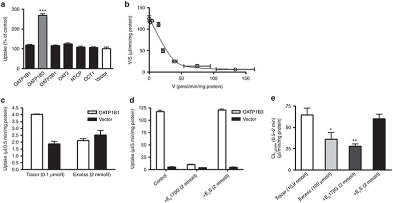 In vitro uptake of docetaxel into HEK293 cells expressing solute carrier transporters expressed in human hepatocytes and into human hepatocytes. ( a ) The uptake of docetaxel (1 µmol/l) into OATP-, OAT-, OCT1-, and NTCP–expressing HEK293 cells and vector-transfected control cells (vector) was measured at 5 min. ( b ) Saturation of the docetaxel uptake in OATP1B3-expressing HEK293 cells was also investigated. The solid line is a fitted curve calculated by nonlinear regression analysis based on Eq. 1, as described in the Methods. ( c ) Concentration (0.1 µmol/l and 2 mmol/l)-dependent uptake of estrone-3-sulfate (E 1 S) in OATP1B1-expressing HEK293 cells, ( d ) inhibitory effects of 2 mmol/l estradiol-17β-glucuronide (E 2 17βG) and E 1 S on the uptake of cholecystokinin octapeptide (CCK-8) in OATP1B3-expressing HEK293 cells, and ( e ) docetaxel uptake into cryopreserved human hepatocytes in the presence of E 1 S and E 2 17βG were investigated. These uptake assays were carried out in the presence of 3% human serum albumin. Each bar represents the mean ± SE ( n = 3). * P