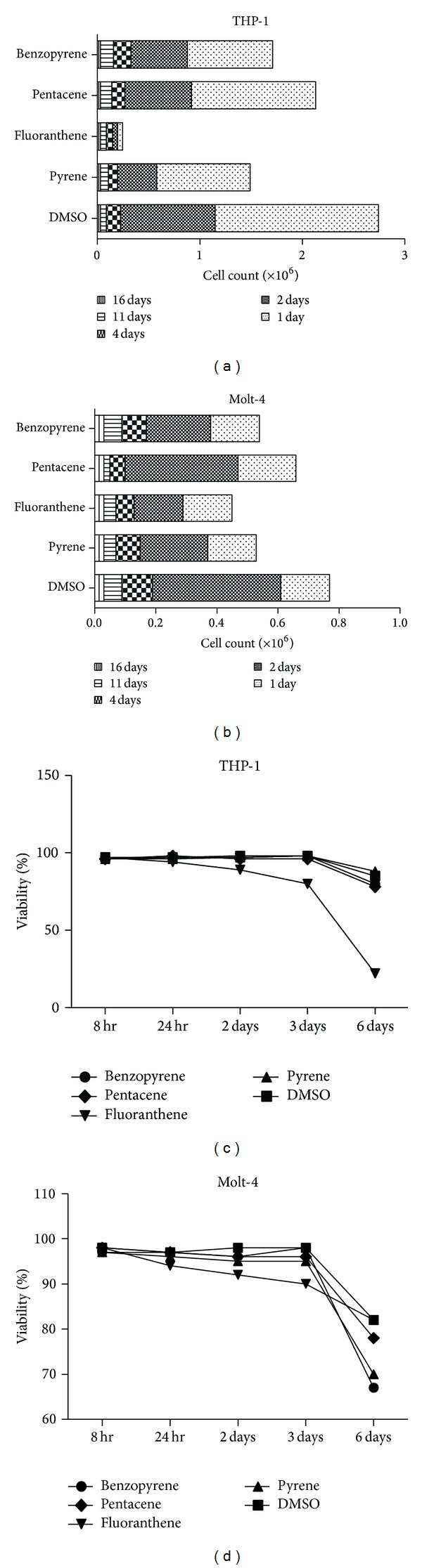 The change of cell count and viability after PAHs exposure in THP-1 and Molt-4 cell line. Depending on the type of PAHs, each cell count showed different aspects. In comparison to DMSO treated (0.1%) group, fluoranthene displayed profound significant reduction in cell count, especially in THP-1 and Molt-4 cell line ((a) and (b)). Viability was significantly decreased after fluoranthene exposure for two days. On the third day of PAHs exposure, viability was reduced remarkably in both cell lines ((c) and (d)).
