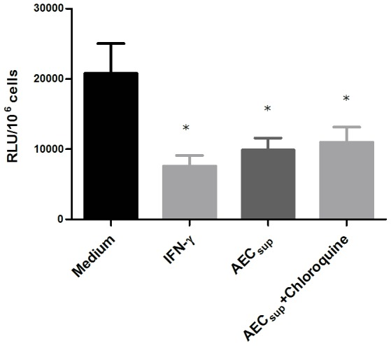 Inhibiting phagosomal acidification does not affect intracellular killing of BCG. BMM and PuM were infected with GFP-BCG. After infection, cells were treated with either IFN-γ or AEC sup with or without chloroquine (10 µM). Bacterial growth was evaluated by determining RLU. Values are expressed as means ± SD from 5 wells. The data is representative of 2 independent experiments. Differences between treatments analyzed using a one-way ANOVA followed by Bonferroni's Multiple Comparison Test. * significantly different from medium control, P