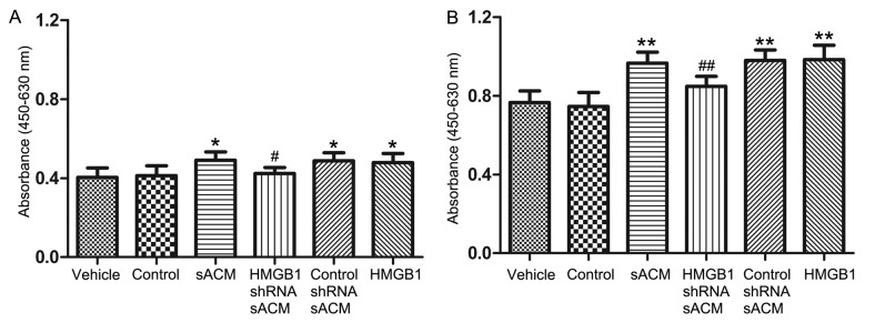 The effects of astrocyte-derived HMGB1 on NS/PC proliferation were measured by the CCK-8 assay. Relative absorbance values of viable NS/PCs were measured by CCK-8 assay at (A) 72 h and (B) 96 h. The proliferation of NS/PCs in sACM, control shRNA sACM and HMGB1 culture media was increased following 72 and 96 h of exposure. Compared with the sACM, the proliferation of NS/PCs in HMGB1 shRNA sACM significantly decreased after 72 and 96 h. There were no intra-time point differences in NS/PC proliferation between the vehicle (NS/PC culture medium only) and control (normal ACM with IL-1β) groups at either the 72- or 96-h timepoint. * P