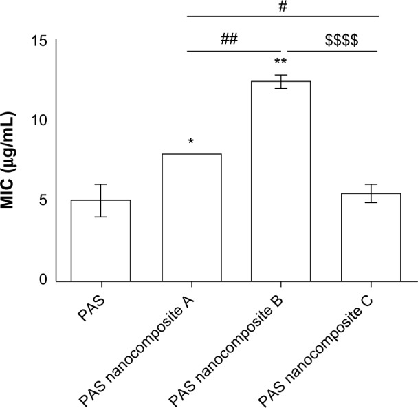 MICs (μg/mL) of PAS nanocomposites as compared to PAS alone against Mycobacterium tuberculosis as determined using the MGIT with BD <t>BACTEC™</t> MGIT™ 960 growth supplement for DST and measured by the MGIT™ 960 instrument. Notes: Results were analyzed using unpaired t -tests with Welch's correction of PAS-nanocomposite. $$$$: Nanocomposite C versus B. ##: Nanocomposite B versus A. #: Nanocomposite C versus A. * P
