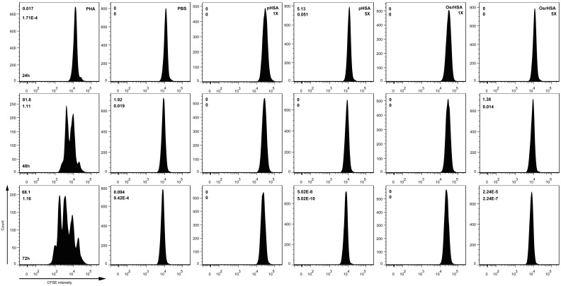 Measurement of T cell proliferation using CFSE. The PBMCs were labeled with CFSE and then treated with PHA, PBS, pHSA and OsrHSA for 24, 48 and 72