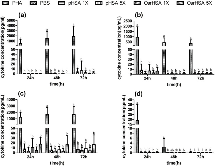 The profiles of four cytokines in PBMCs following different treatments. The levels of cytokines were assayed using a CBA kit. Panels a, b, c and d present the data for the cytokines IFN-γ, TNF-α, IL-10 and IL-4, respectively. Each error bar with the same letter has the same significant level of p value.