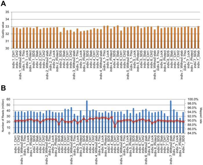 Quality assessment and control of sequencing data from <t>HiSeq2500.</t> A. Quality values of sequence reads calculated by Cufflinks (Cuffdiff) in each sample. B. The blue bars show the number of sequence reads mapped to the human genome (hs37d5) with TopHat, and the red line with squares indicates the mapped percentage in each sample (B).