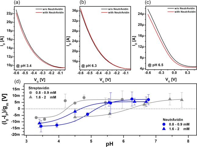 Transistor characteristics of a biotinylated SWNT FET before (black) and after (red) NeutrAvidin adsorption, measured at pH 3.4 (a) and at pH 6.3 (b). (c) Transfer characteristics of an unfunctionalized device before (black) and after (red) NeutrAvidin adsorption measured at pH 6.5. (d) Normalized sensor response ( I 0 – I P )/ g m of pyrene-biotin-functionalized SWNT FET toward NeutrAvidin (blue) and streptavidin (gray) under different buffer concentrations as a function of buffer pH. The protein response was measured in 1.6–2 mM buffer (triangles) and 0.8–0.9 mM buffer (circles) concentrations. Error bars result from averaging responses of several devices. The solid lines represent sigmoidal Boltzmann fits.