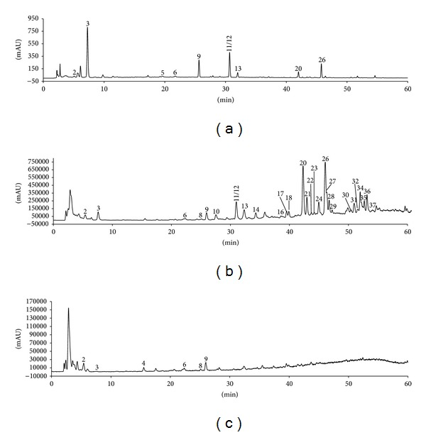HPLC and TIC of typical TSC sample obtained using an Agilent 6130 Quadrupole LC-MS connected to an Agilent 1200 HPLC system. (a) HPLC (276 nm), (b) (+) TIC, and (c) (−) TIC.