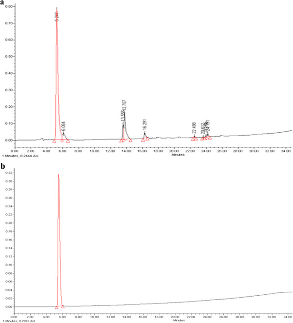 Galloyl-RGD purification by HPLC. (a) Before HPLC purification using a C18 preparative column there were many compounds which the rate in galloyl-RGD was about 30% and were shown 8 peaks at least. (b) Purity of galloyl-RGD increased to 95% after HPLC purification using a C18 preparative column and was detected only 1 peak.