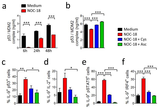 NO enhances Th9 polarization via nitrosylation of MDM2-p53 complex. (a) BALB/c CD4 + T cells were polarized under Th9 conditions ± 100 μM NOC-18. p53/MDM2 complex in the cell extracts were determined by ELISA. (b) CD4 + T cells were polarized as above in the presence of cysteine (1 mM) or ascorbate (300 μM) for 24 h and the cell extracts analyzed for p53/MDM2 complex. Percentage of IL-9 + p53 + T cells on day 4 (c,), IL-9 + IL-2 + T cells on day 4 (d), IL-9 + pSTAT5 + T cells on day 5 (e), and IL-9 + IRF4 + T cells (f) on day 4 analyzed by FACS. Data are representative or pooled of at least 3 experiments; mean ± SEM, n=3-5, *P