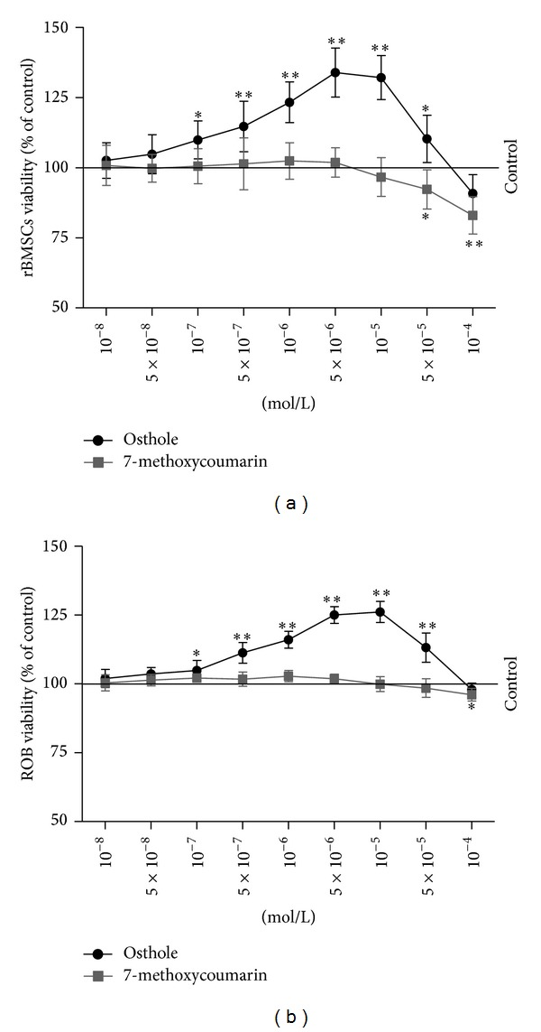 Dose-dependent effects of 7-methoxycoumarin (a) and osthole (b) on the viability of rat bone marrow stromal cells (rBMSCs) and rat calverial osteoblasts (ROB). The cells were grown and treated with culture medium containing 3% FBS and indicated concentrations of 7-methoxycoumarin and osthole. The cell viability of rBMSCs and ROB were measured by MTT assay for 48 h. The data represented three experiments and were shown as the mean ± SD of sextuplicate wells. * P