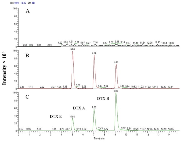<t>HPLC-MS</t> analysis of cowpea extracts for destruxin (DTX) production. (A) Analysis of not colonized (free of fungus) plants (negative control); (B) plants endophytically colonized by Metarhizium robertsii ARSEF 2575; and (C) not-colonized plants spiked with DTX standards (positive control). The cowpea seeds, both fungus-inoculated and control (not colonized) were incubated on moist filter paper under optimal light (16L∶8D) and temperature (25°C) conditions for 12 days at which time the germlings had developed roots, stems, cotyledons and two true leaves. DTXs were extracted from entire plants using methanol 100% and <t>SPE-C18</t> cartridges.