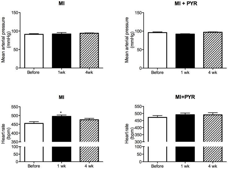 Mean arterial pressure and heart rate obtained before, one week (1 wk) and four weeks (4 wk) after myocardial infarction (MI) in mice treated with saline [n = 8] or pyridostigmine (PYR) [n = 7]. Values are presented as mean ± SEM. *p