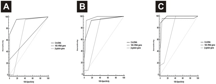 Receiver operating characteristic (ROC) curve for plasma <t>16S</t> <t>rRNA</t> gene levels, β-globin gene levels and circDNA levels of (A) Valvular Heart disease (VHD), (B) Ischemic Heart disease (IHD) and (C) Congenital Heart disease (CHD) patients.