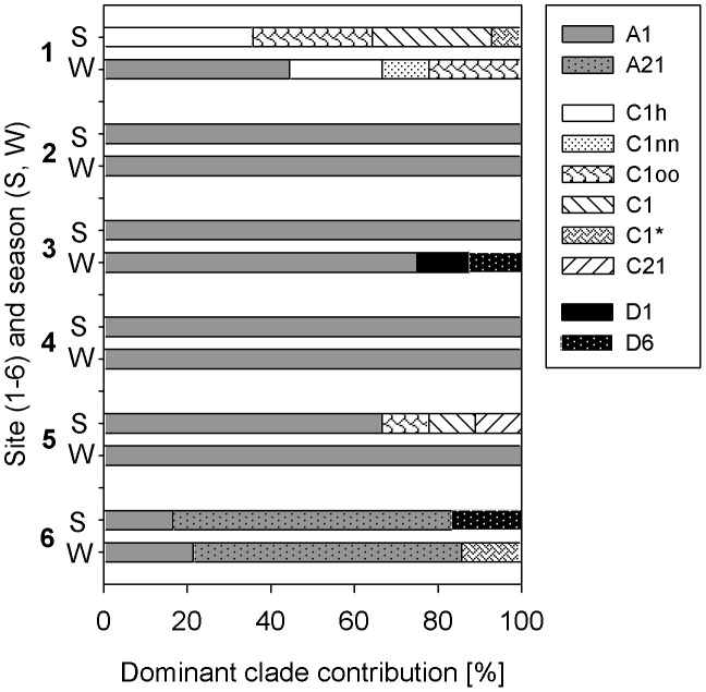 """Composition of dominant Symbiodinium clades at all sites from north (1) to south (6) in summer (S, Sep11) and winter (W, Mar12). The rare and new ITS2 sequence found at 1-MAQ named """"C85"""" is not included in the graph."""