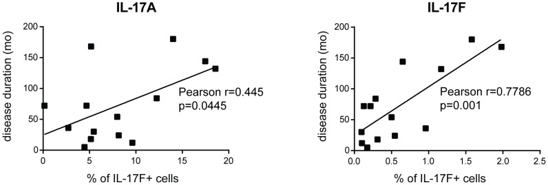 IL-17A+ and IL-17F+ cell frequency positively correlates with disease duration. IL-17A+ and IL-17F+ cells were identified by immunohistochemistry. Each symbol represents a single individual. Significance was assessed by Pearson's correlation test. mo = months.