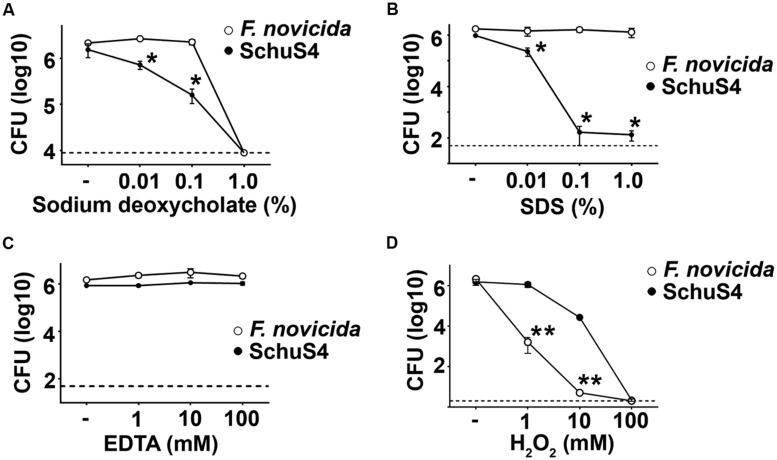 Francisella novicida exhibits greater sensitivity to H 2 O 2 than SchuS4. Bacteria (10 6 /ml) were added to solutions of (A) sodium deoxycholate, (B) SDS, (C) EDTA, or (D) H 2 O 2 incubated at 37 ∘ C for 2 h. Then, bacteria were serially diluted and plated on MMH agar to enumerate colonies. Dashed lines represent the limit of detection. Error bars represent SD. * p