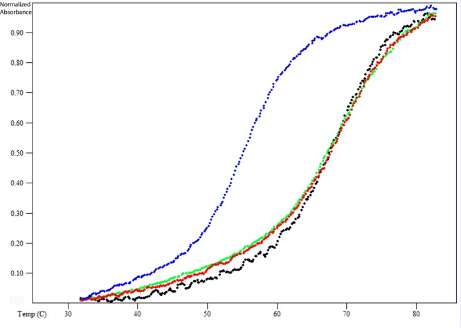 Optical melting curves for the wild-type RNA. The absorbance was measured at 280 nm in 20 mM sodium cacodylate (pH 7.0), 0.5 mM EDTA, and 100 mM KCl (blue line); 20 mM sodium cacodylate (pH 7.0), 0.5 mM EDTA, 100 mM KCl, and 10 mM MgCl 2 (black line); 20 mM sodium cacodylate (pH 7.0), 0.5 mM EDTA, 300 mM KCl, and 10 mM MgCl 2 (green line); and 20 mM sodium cacodylate (pH 7.0), 0.5 mM EDTA, and 1 M NaCl (red line).