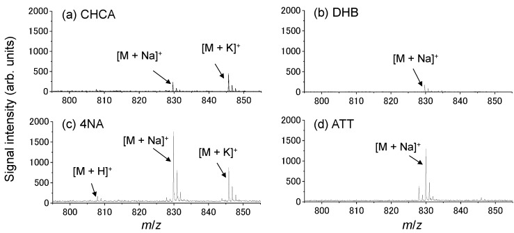 Typical mass spectra obtained from a the spot of the <t>docetaxel</t> using ( a ) α-cyano-4-hydroxycinnamic acid (CHCA); ( b ) 2,5-dihydroxy benzoic acid (DHB); ( c ) 4-nitroaniline (4NA); and ( d ) 6-aza-2-thiothymine (ATT). M indicates docetaxel.
