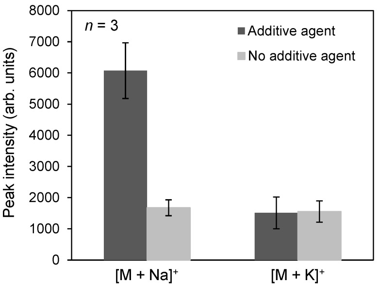 Relationship between the signal intensities of [M + Na] + and [M + K] + . Black and gray bars mean that additive agent or no additive agent, respectively. M indicated docetaxel.