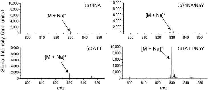 Typical mass spectra obtained from docetaxel using ( a ) 4NA; ( b ) 4NA/NaY; ( c ) ATT; ( d ) ATT/NaY with no additive agents. M indicates docetaxel.
