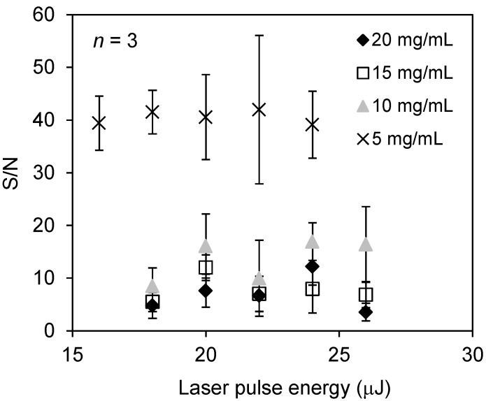 Relationship between S/N ratio of the docetaxel peak using zeolite matrix with no additive agents, at the indicated concentrations and laser pulse energies.